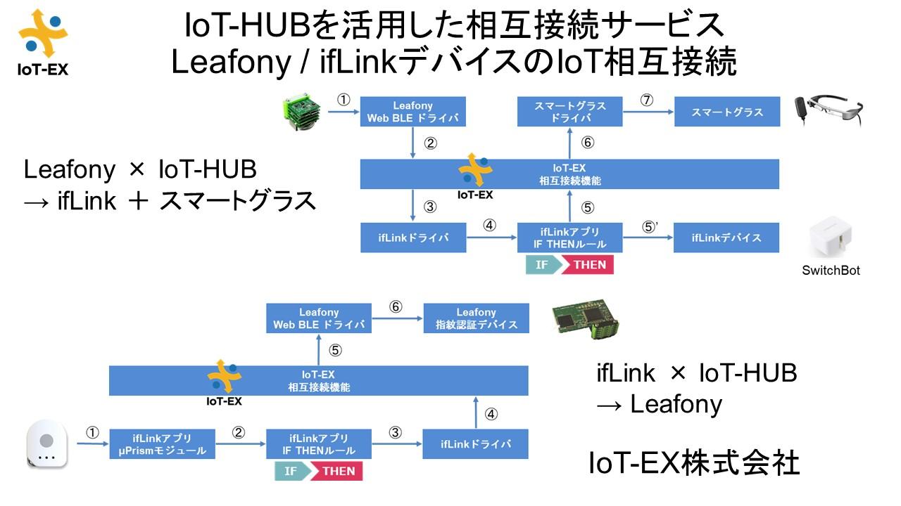 IoT EX