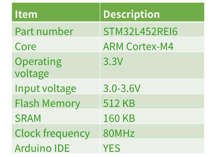STM32MCU_spec_v0